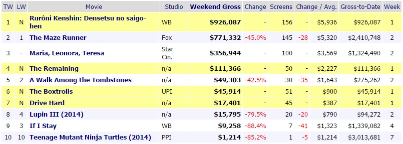 Rurouni kenshin the legend ends grosses php41 million in first 5 days - Mojo box office philippines ...